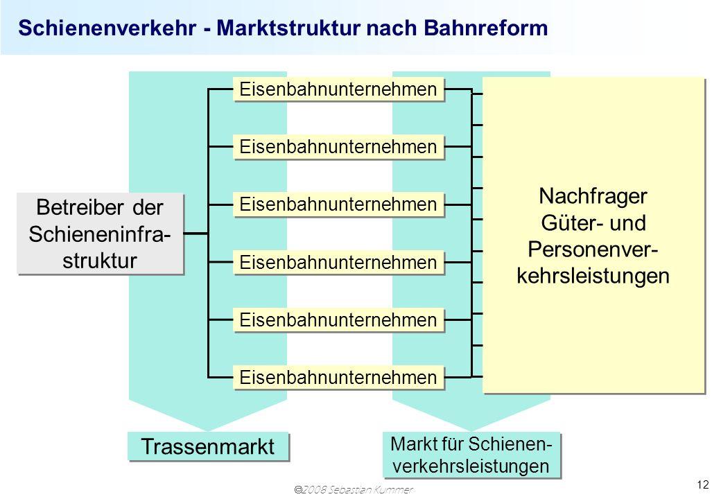 Schienenverkehr - Marktstruktur nach Bahnreform