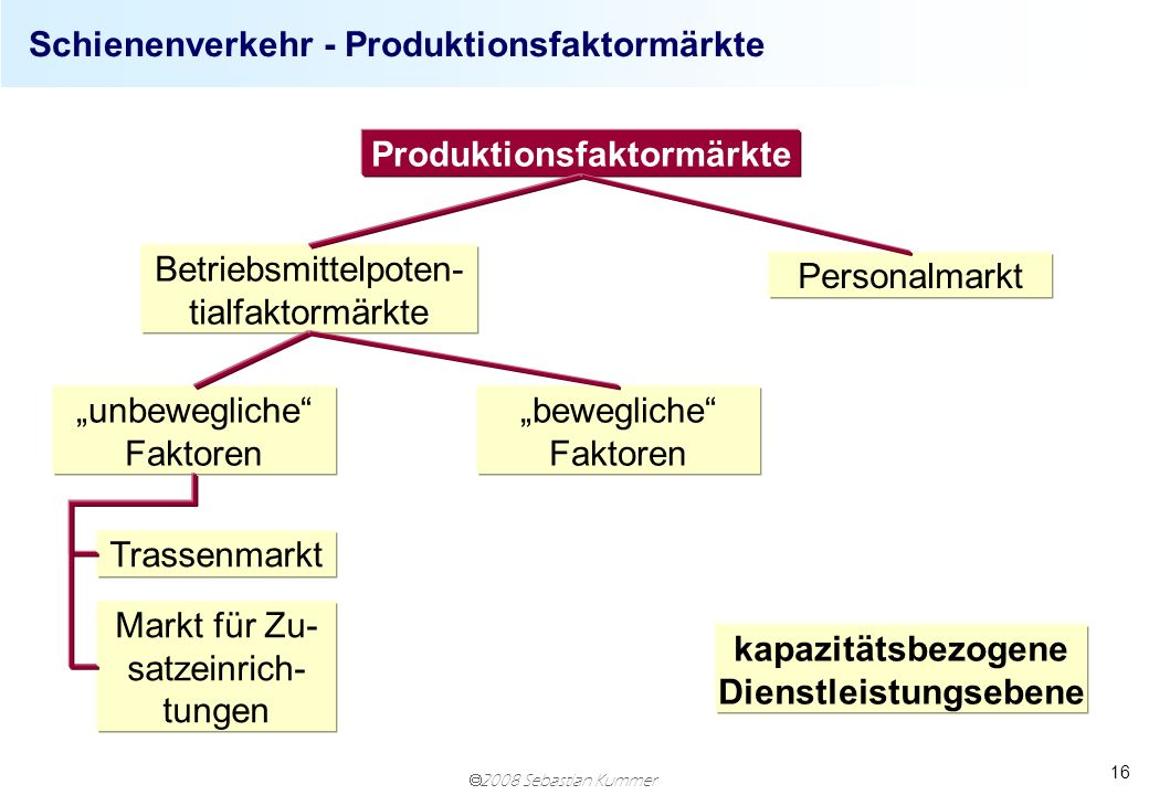 Schienenverkehr - Produktionsfaktormärkte