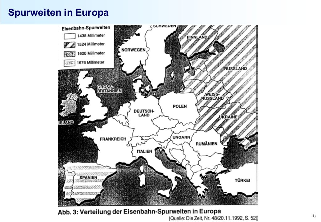 Spurweiten in Europa