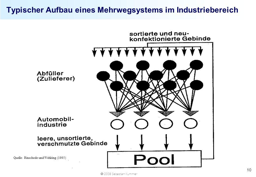 Typischer Aufbau eines Mehrwegsystems im Industriebereich