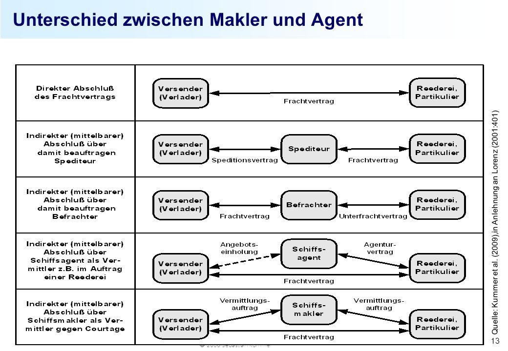 Unterschied zwischen Makler und Agent