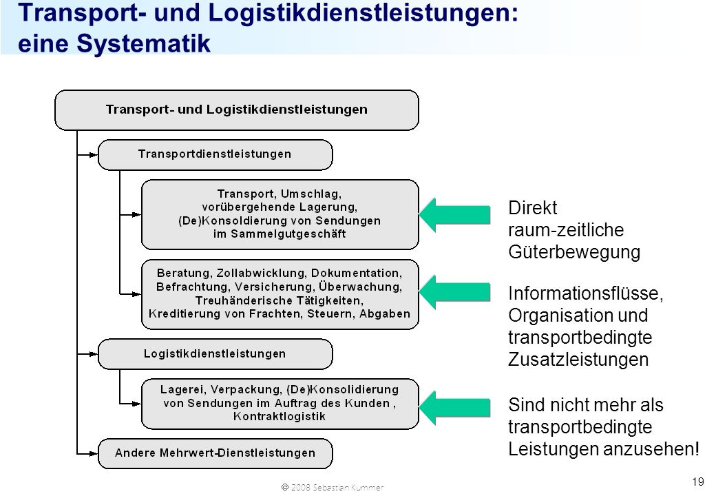 Transport- und Logistikdienstleistungen: eine Systematik