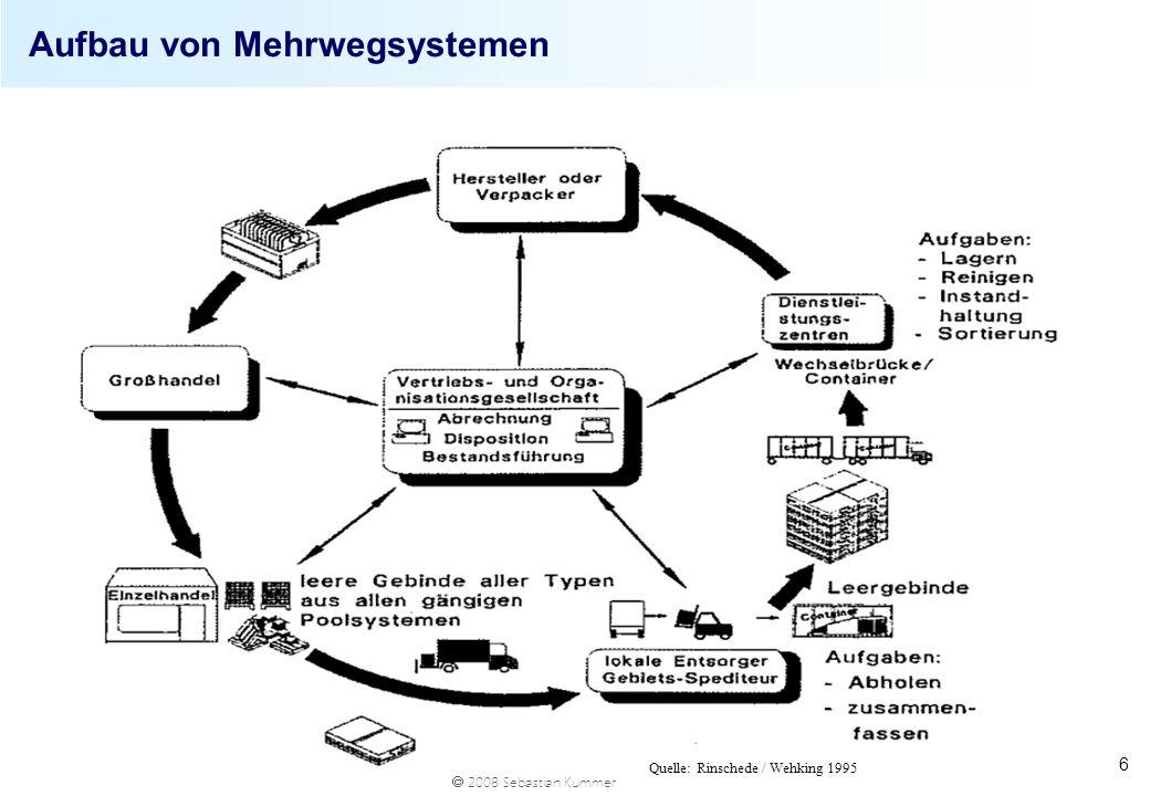 Aufbau von Mehrwegsystemen