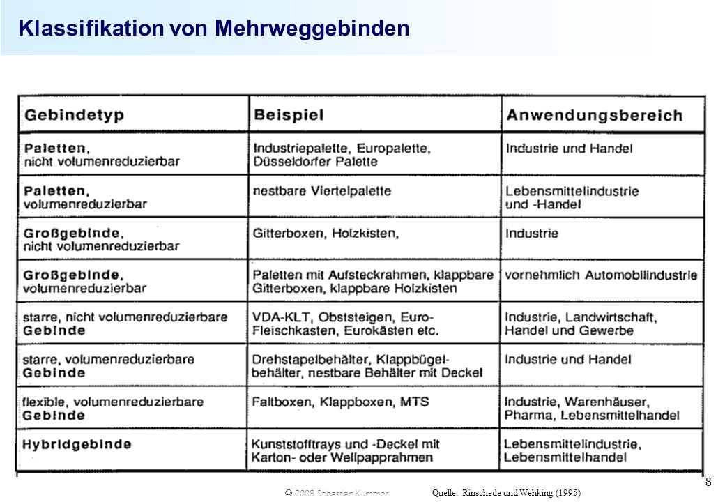 Klassifikation von Mehrweggebinden