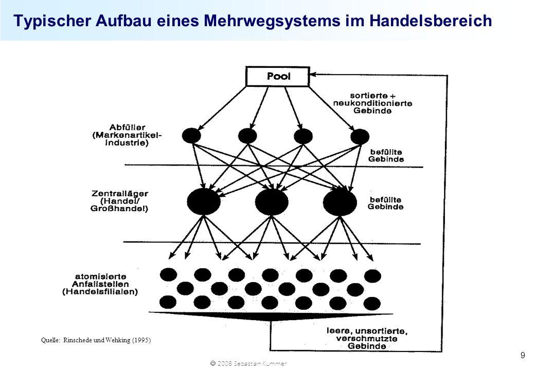 Typischer Aufbau eines Mehrwegsystems im Handelsbereich