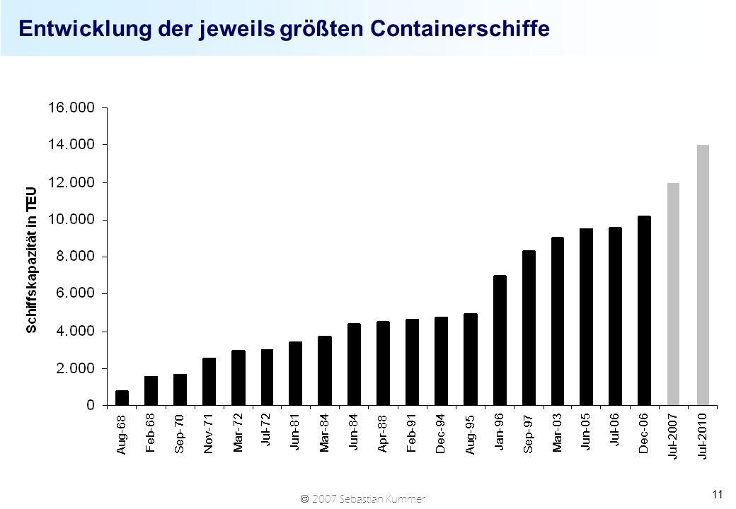 Entwicklung der jeweils größten Containerschiffe