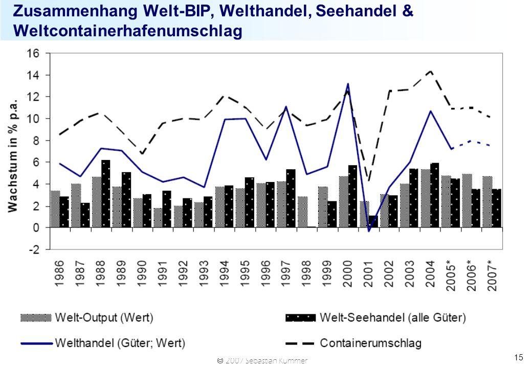 Zusammenhang Welt-BIP, Welthandel, Seehandel & Weltcontainerhafenumschlag