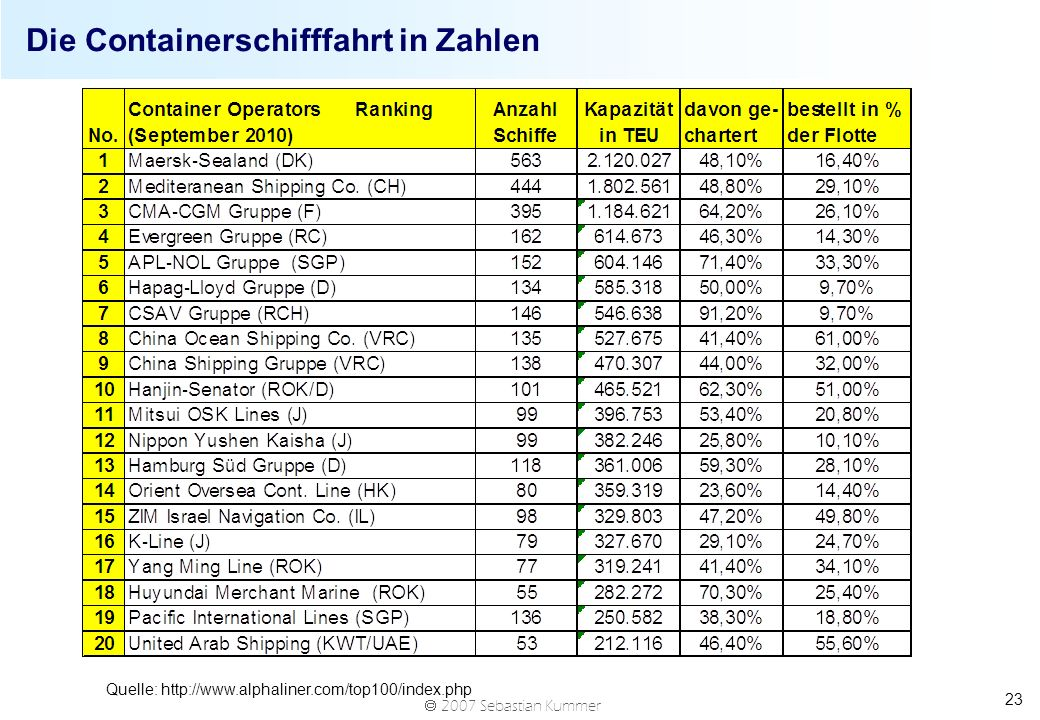 Die Containerschifffahrt in Zahlen