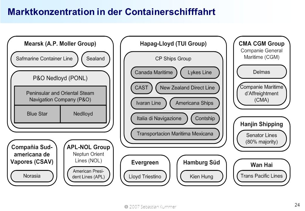 Marktkonzentration in der Containerschifffahrt