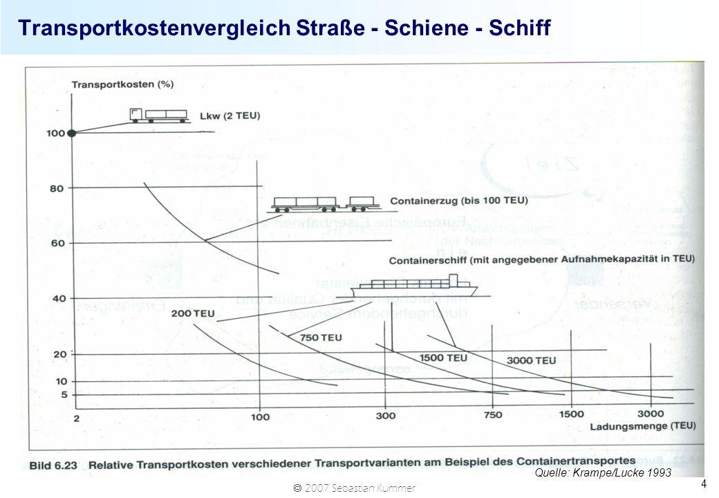 Transportkostenvergleich Straße - Schiene - Schiff