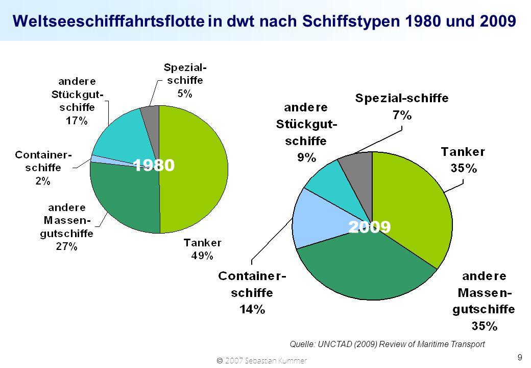 Weltseeschifffahrtsflotte in dwt nach Schiffstypen 1980 und 2009