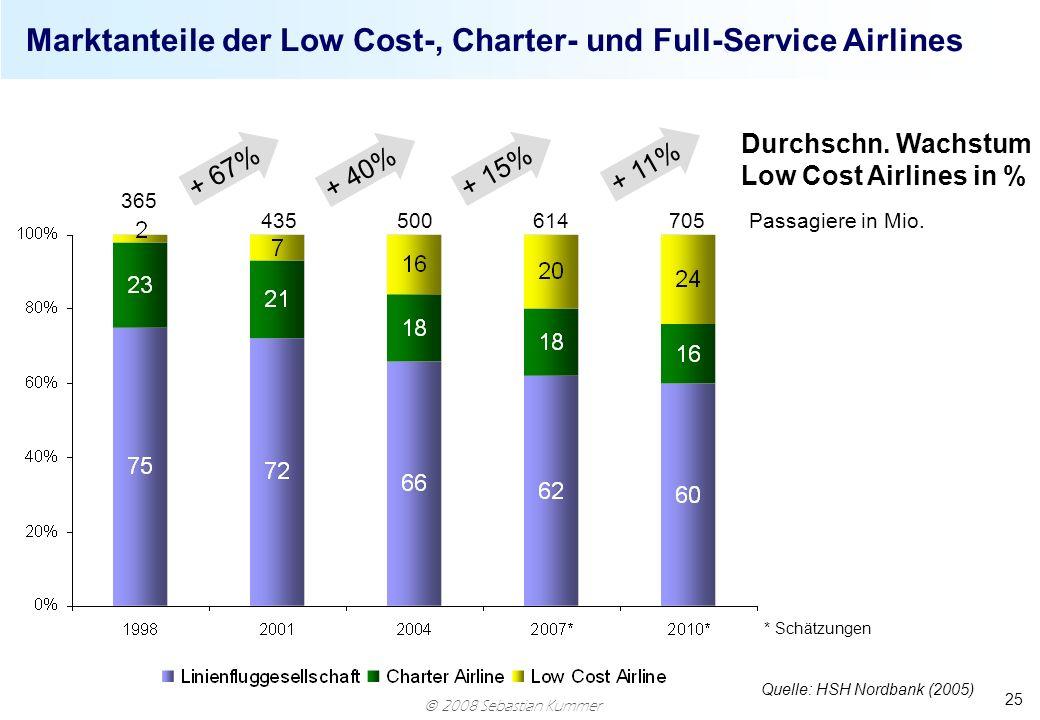 Marktanteile der Low Cost-, Charter- und Full-Service Airlines