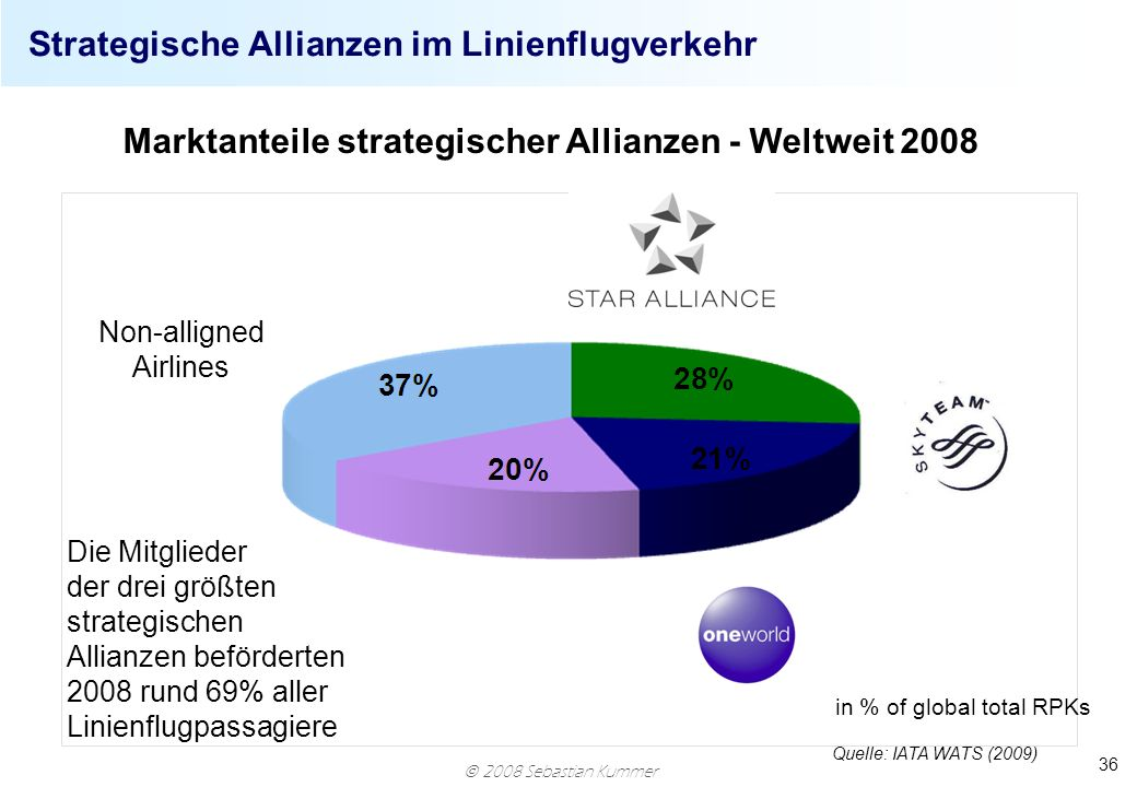 Strategische Allianzen im Linienflugverkehr