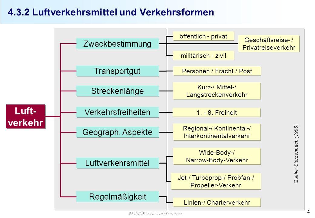 4.3.2 Luftverkehrsmittel und Verkehrsformen