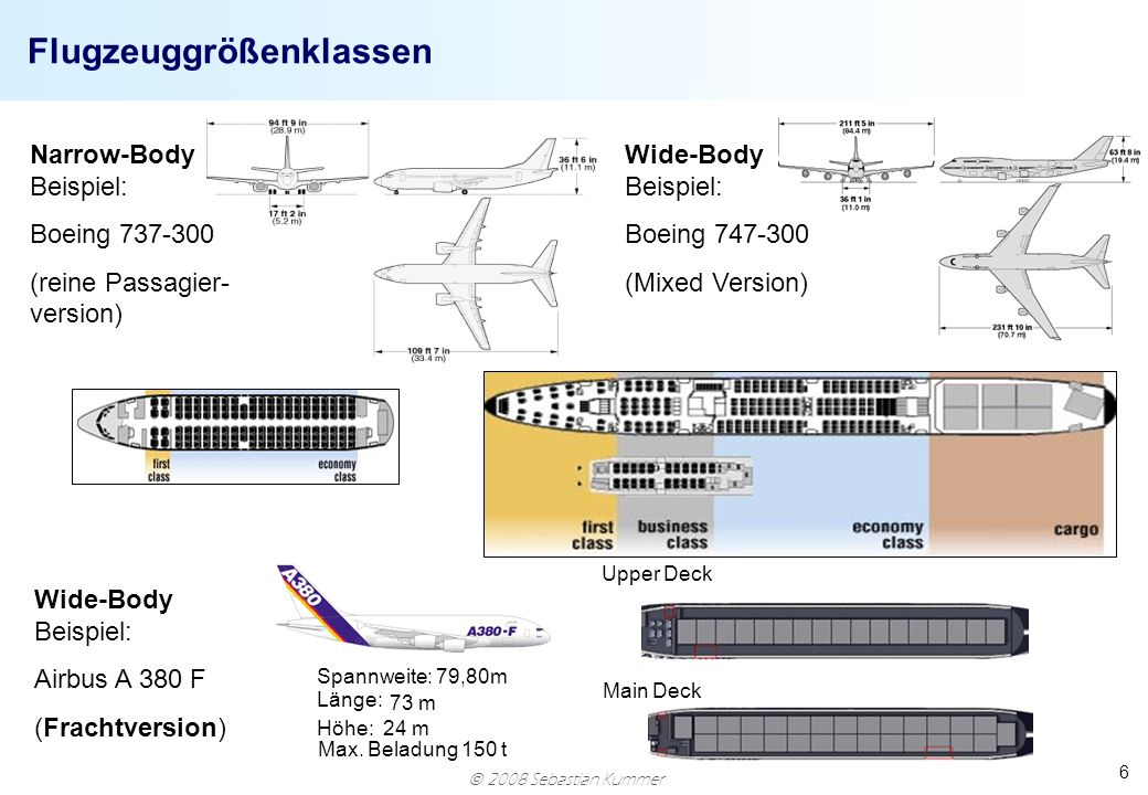 Flugzeuggrößenklassen