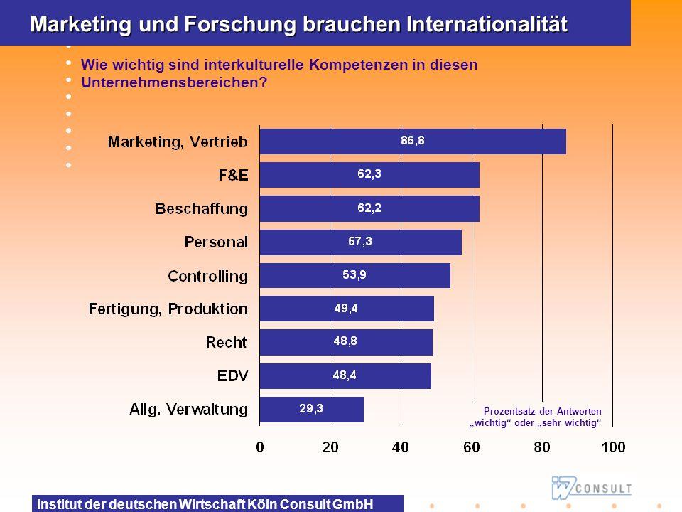Marketing und Forschung brauchen Internationalität