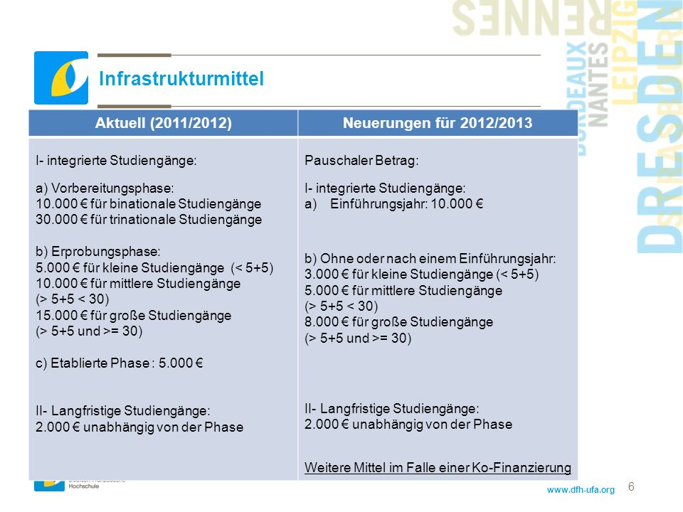 Infrastrukturmittel Aktuell (2011/2012) Neuerungen für 2012/2013
