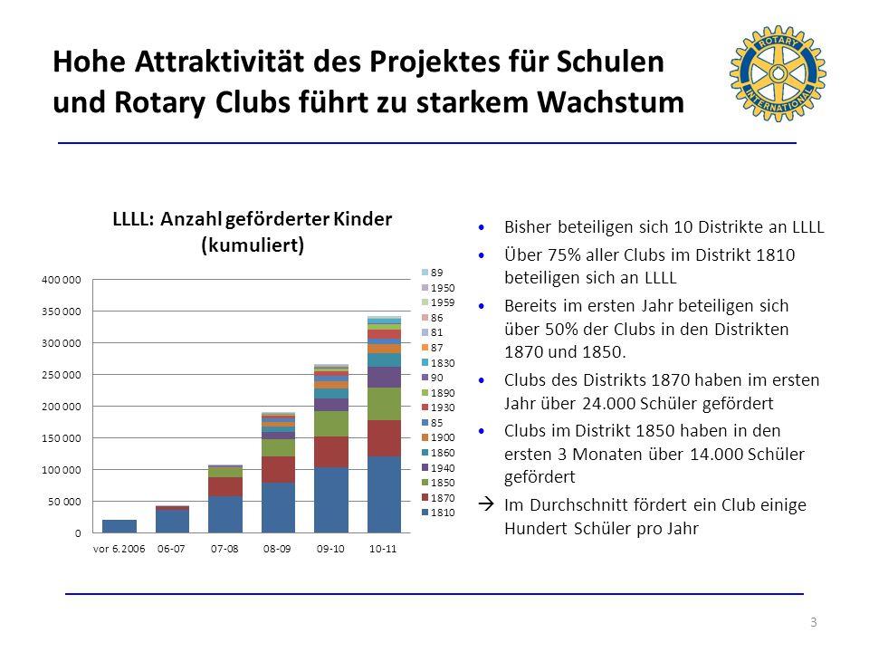 Hohe Attraktivität des Projektes für Schulen und Rotary Clubs führt zu starkem Wachstum