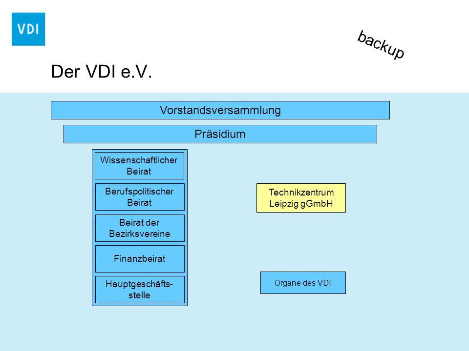 Der VDI e.V. backup Vorstandsversammlung Präsidium