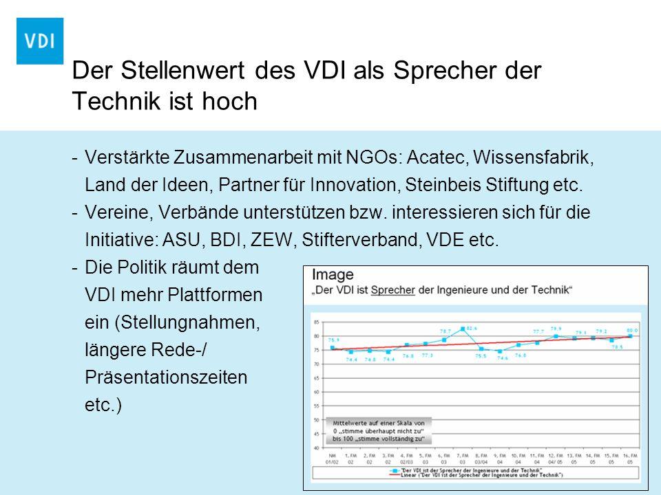Der Stellenwert des VDI als Sprecher der Technik ist hoch