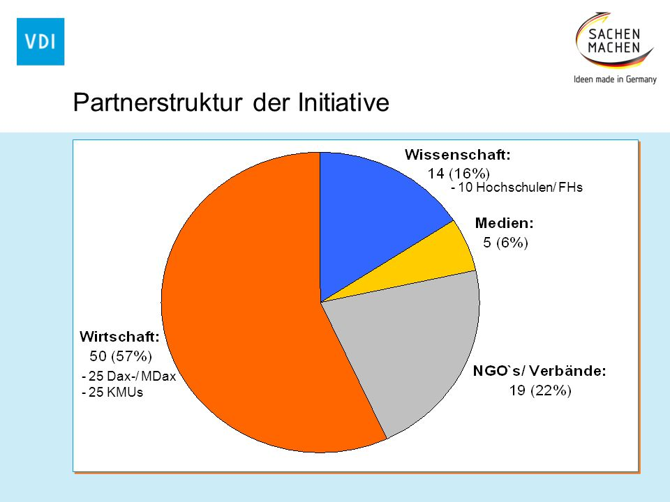 Partnerstruktur der Initiative