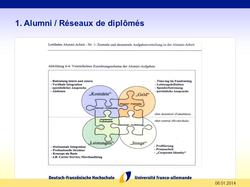 1. Alumni / Réseaux de diplômés