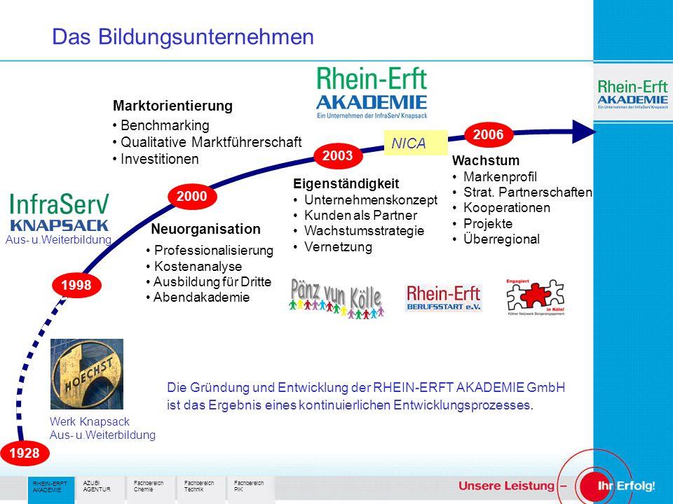 NICA Marktorientierung Benchmarking Qualitative Marktführerschaft