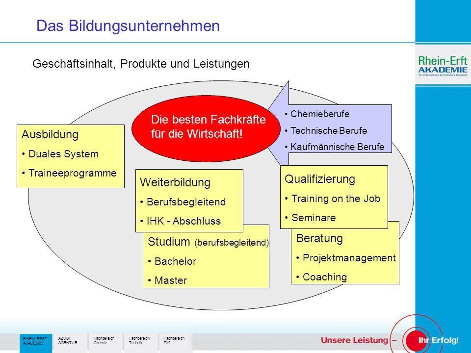 Geschäftsinhalt, Produkte und Leistungen