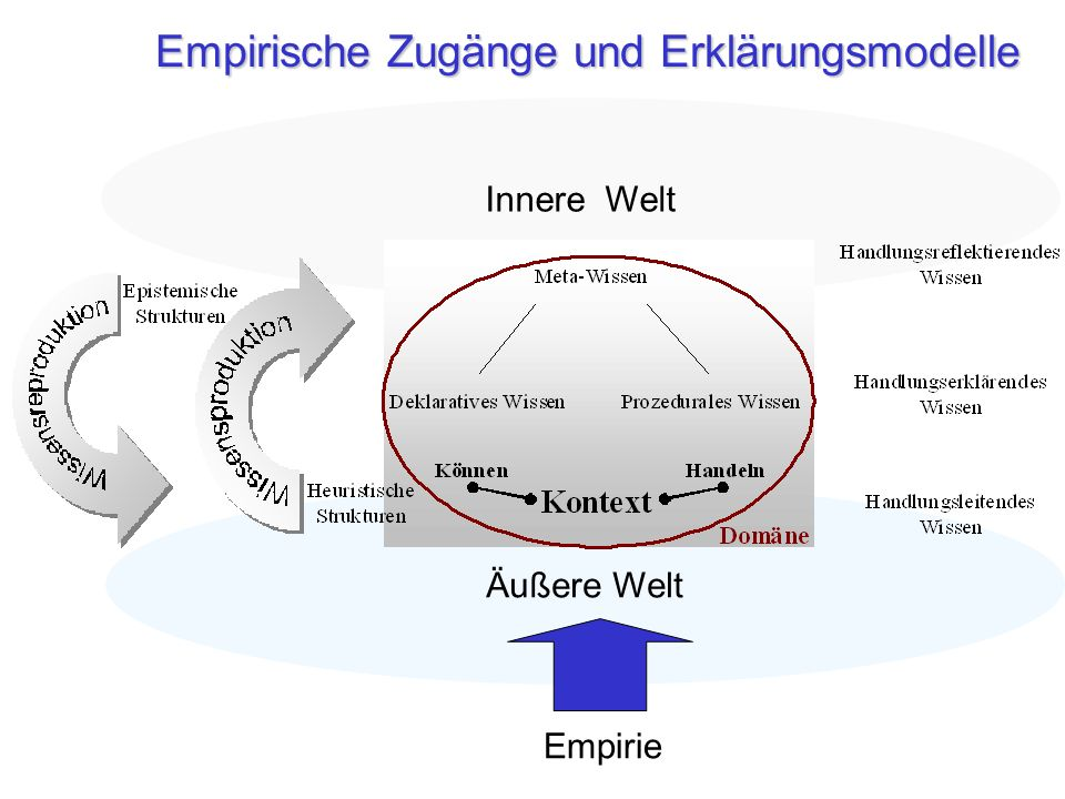 Empirische Zugänge und Erklärungsmodelle