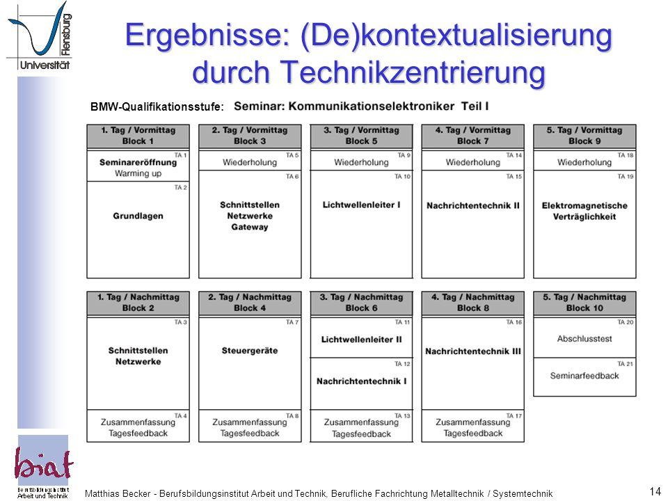 Ergebnisse: (De)kontextualisierung durch Technikzentrierung