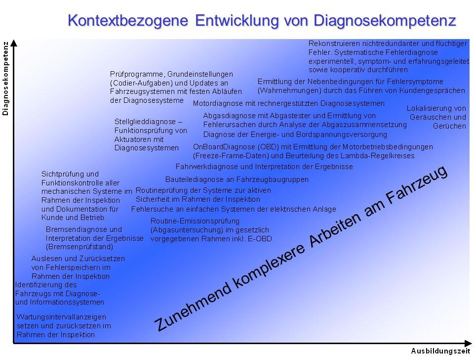 Kontextbezogene Entwicklung von Diagnosekompetenz