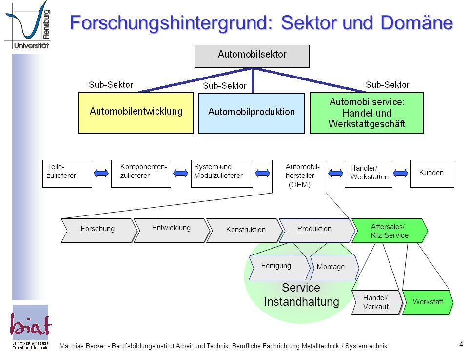 Forschungshintergrund: Sektor und Domäne
