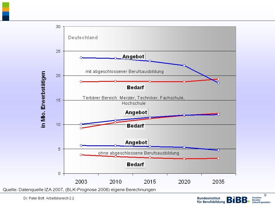 Quelle: Datenquelle IZA 2007, (BLK-Prognose 2006) eigene Berechnungen