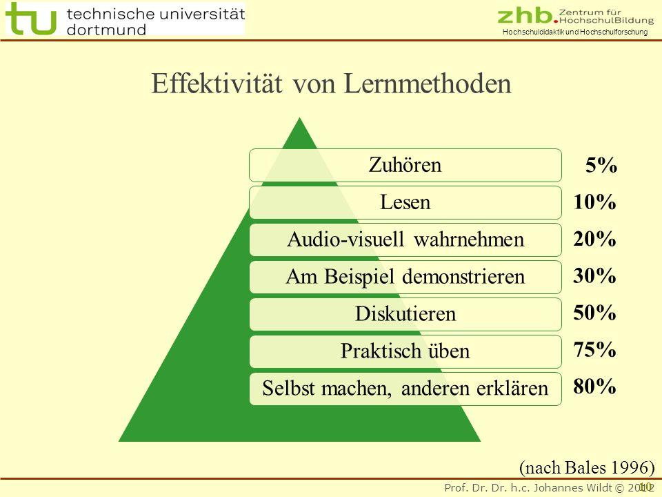 Effektivität von Lernmethoden
