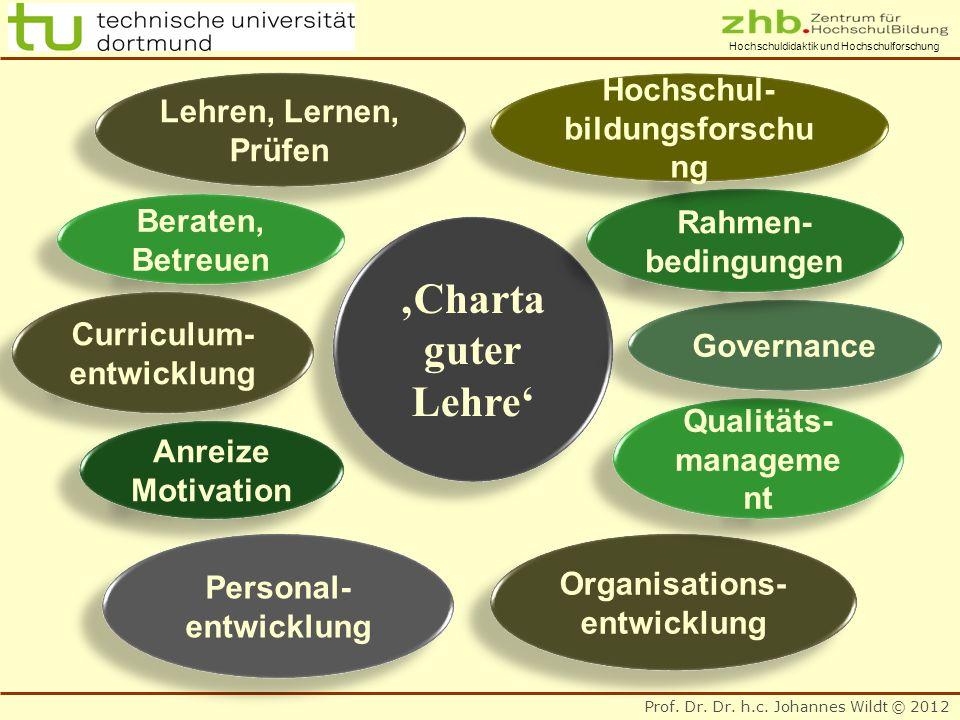 'Charta guter Lehre' Lehren, Lernen, Hochschul- Prüfen