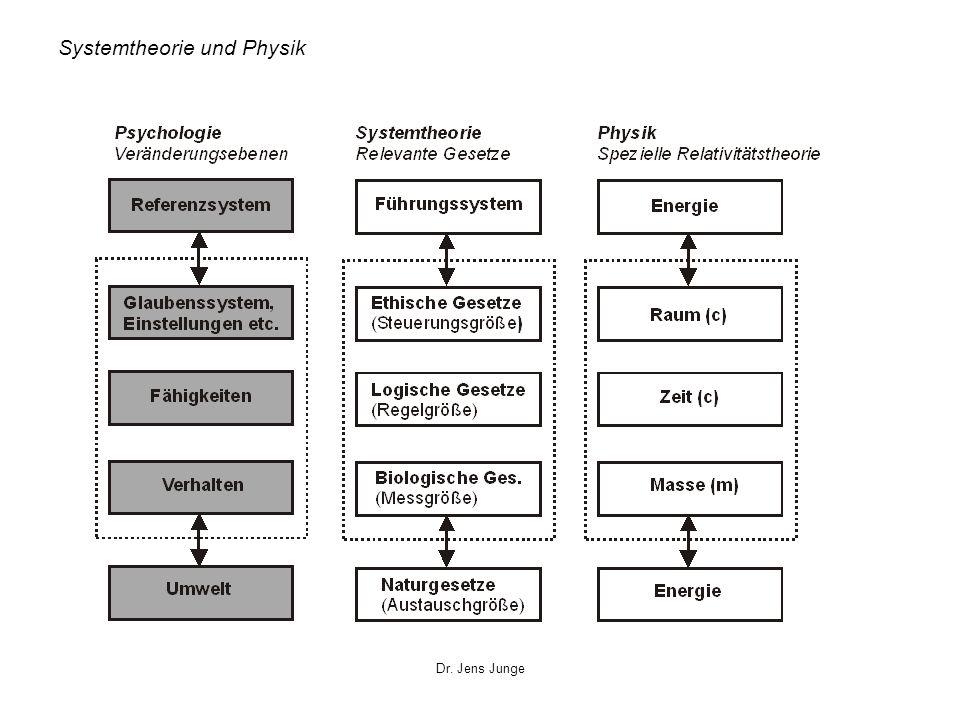 Systemtheorie und Physik