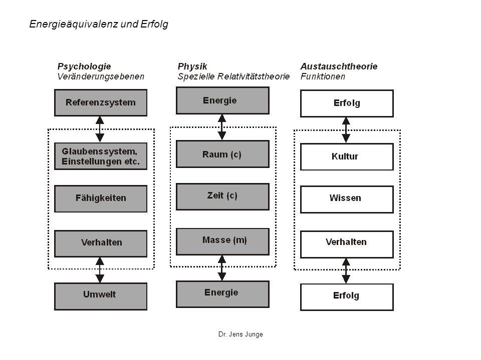 Energieäquivalenz und Erfolg