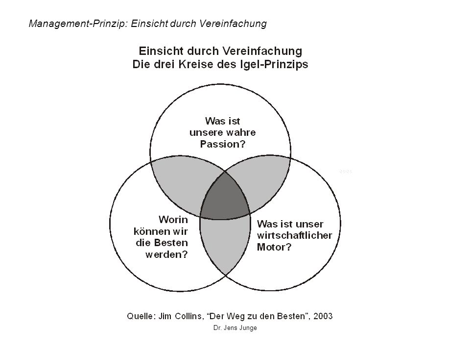 Management-Prinzip: Einsicht durch Vereinfachung