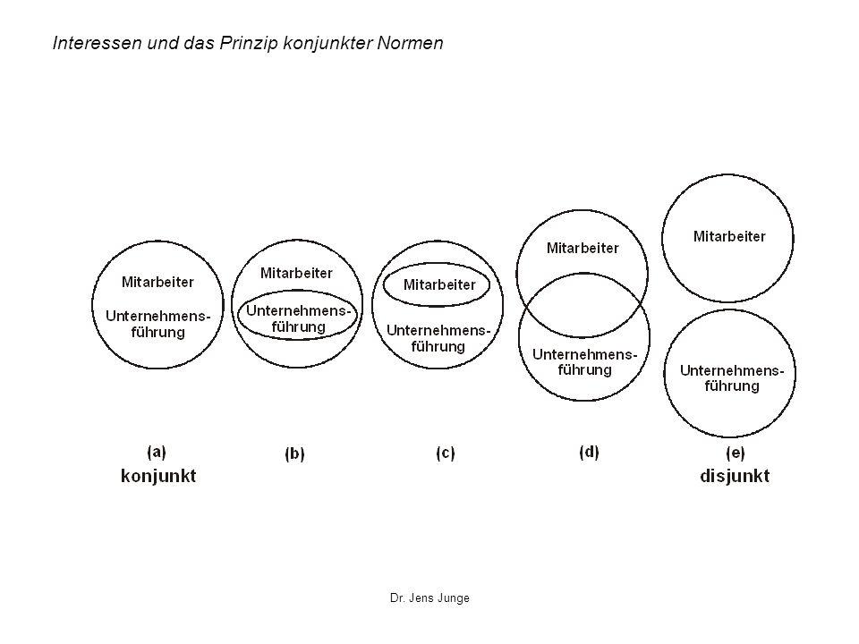Interessen und das Prinzip konjunkter Normen