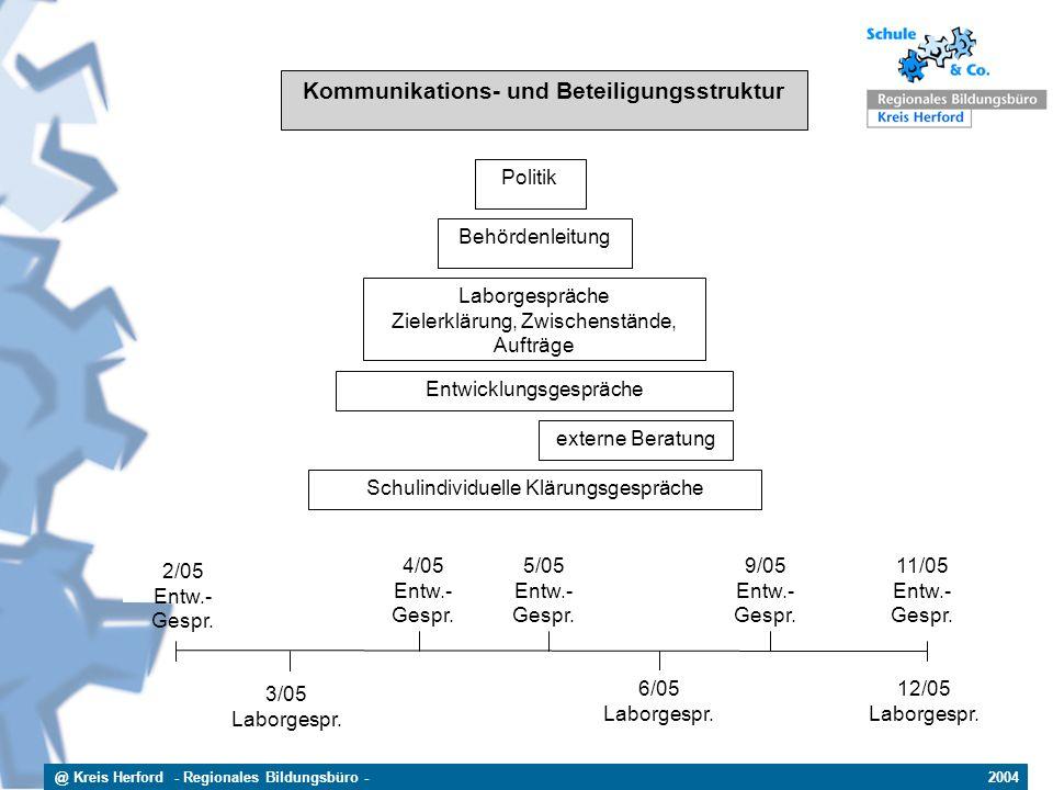 Kommunikations- und Beteiligungsstruktur