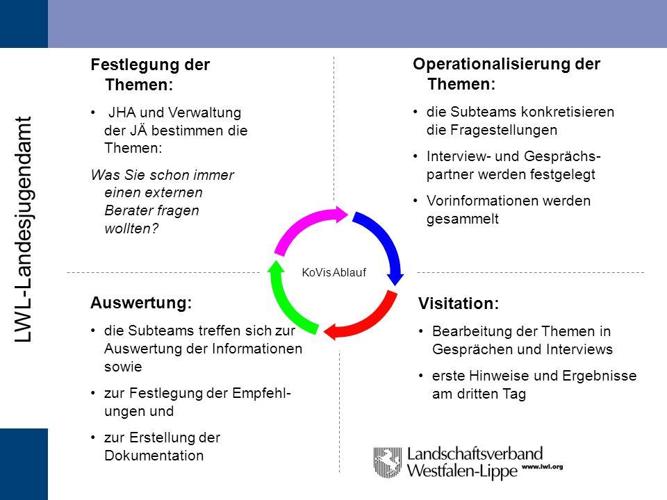 Festlegung der Themen: Operationalisierung der Themen: