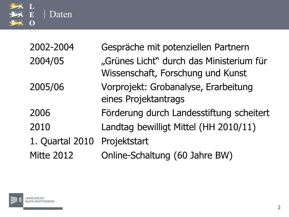 Daten 2002-2004 Gespräche mit potenziellen Partnern