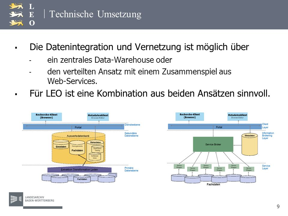 Technische Umsetzung Die Datenintegration und Vernetzung ist möglich über. ein zentrales Data-Warehouse oder.