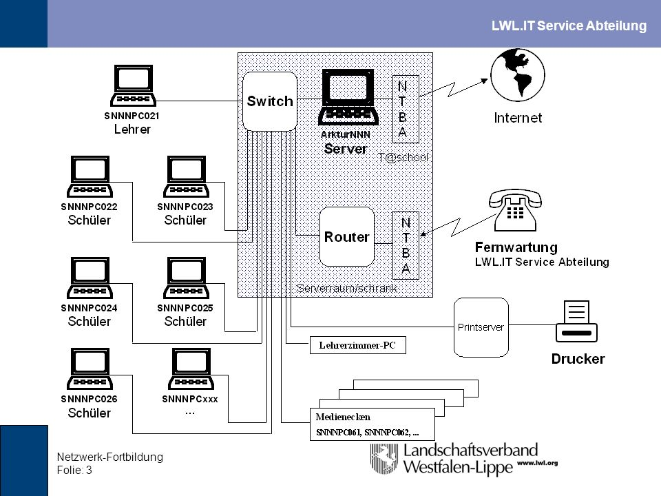Netzwerk-Fortbildung Folie: 3