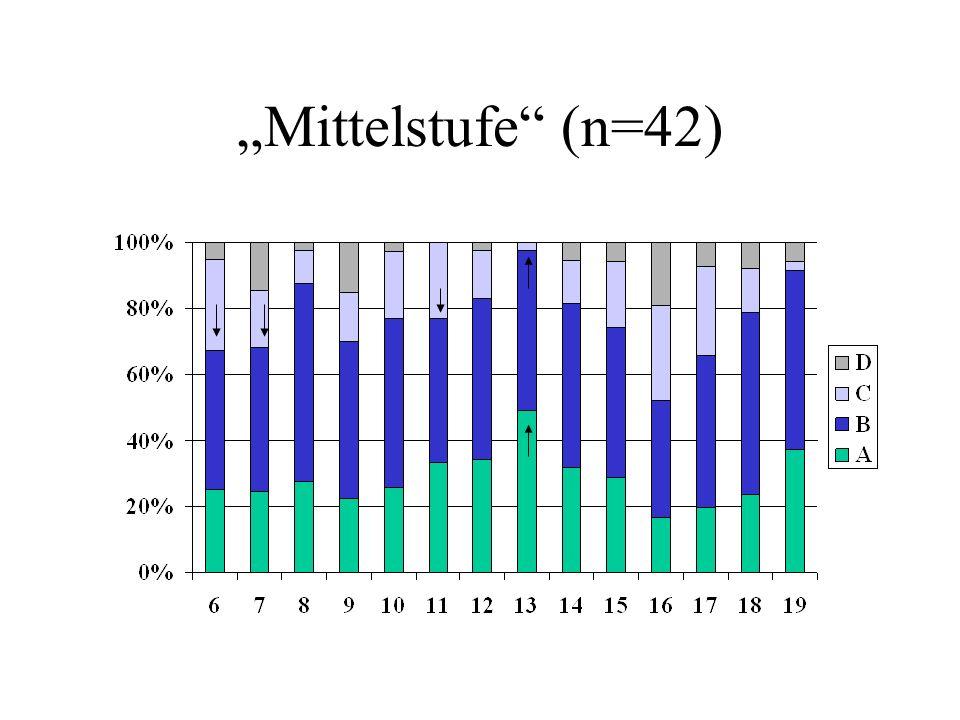 """""""Mittelstufe (n=42)"""