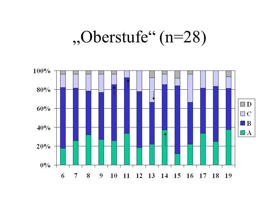 """""""Oberstufe (n=28)"""