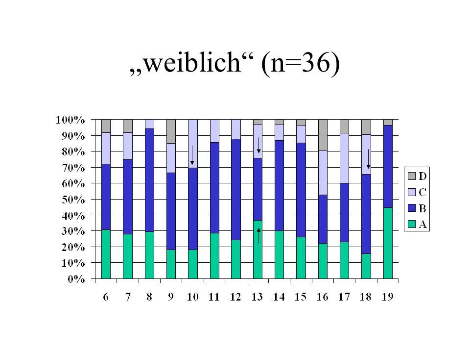 """weiblich (n=36)"