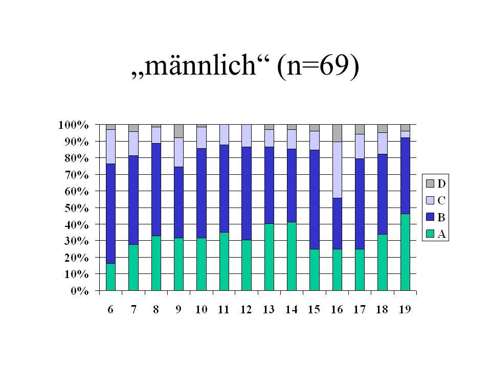 """""""männlich (n=69)"""