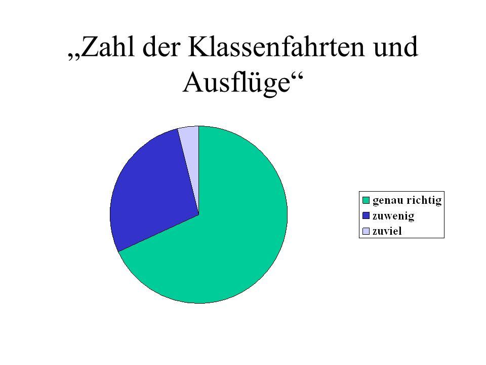 """""""Zahl der Klassenfahrten und Ausflüge"""