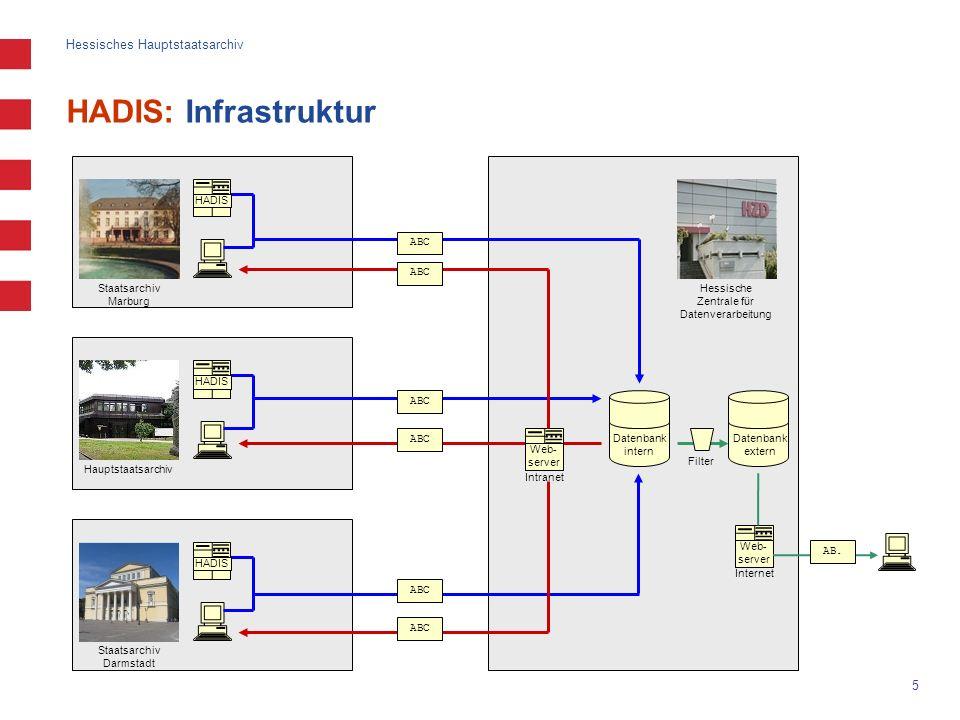 HADIS: Infrastruktur HADIS ABC ABC Staatsarchiv Marburg